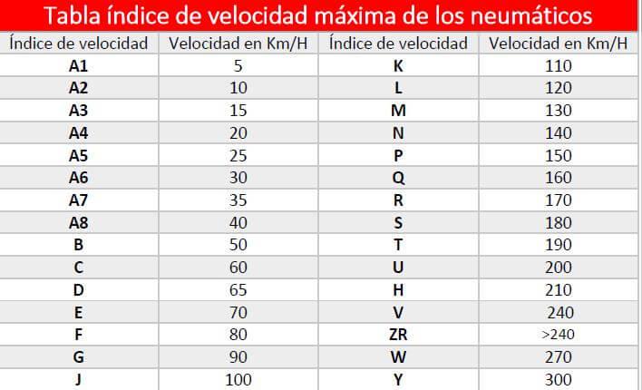 tabla indice de velocidad máxima de los neumáticos desguacesn430