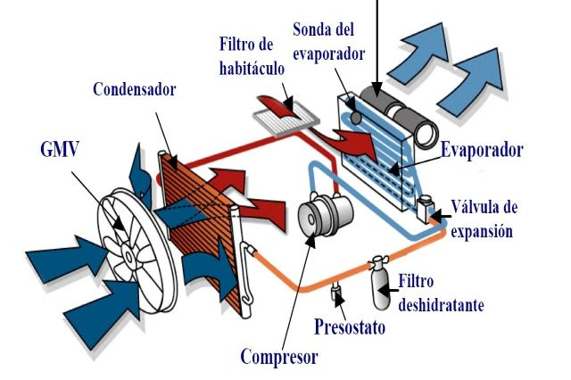 Componentes del sistema de aire acondicionado o climatizador de un vehículo desguacesn430